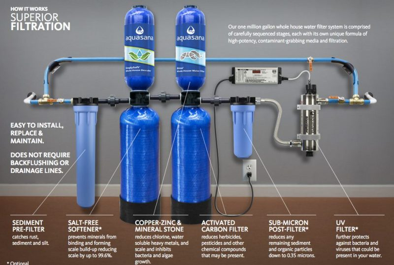 Aquasana Whole House Water Filters